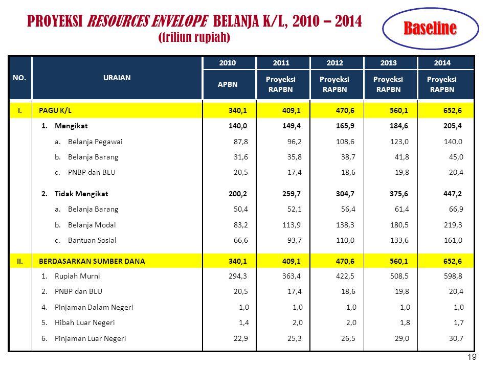 PROYEKSI RESOURCES ENVELOPE BELANJA K/L, 2010 – 2014 (triliun rupiah) 19 Baseline