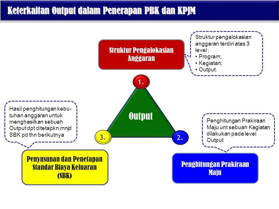 Keterkaitan Output dalam Penerapan PBK dan KPJM Keterkaitan Output dalam Penerapan PBK dan KPJM Output Struktur Pengalokasian Anggaran Penghitungan Pr