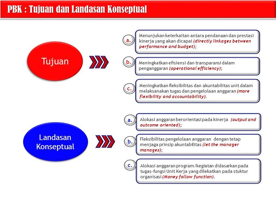 PBK : Tujuan dan Landasan Konseptual PBK : Tujuan dan Landasan Konseptual Tujuan Landasan Konseptual Menunjukan keterkaitan antara pendanaan dan prest