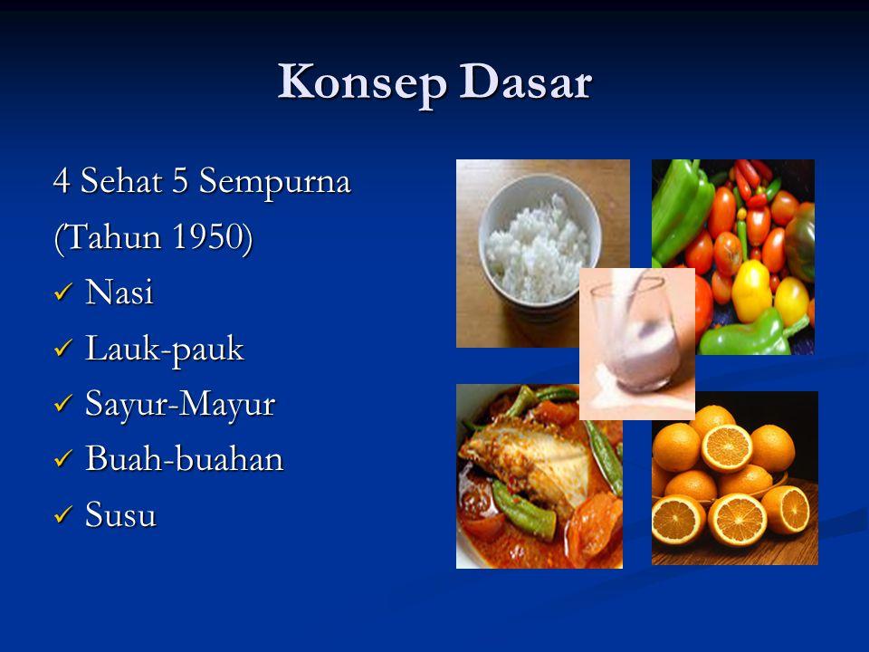Konsep Dasar 4 Sehat 5 Sempurna (Tahun 1950) Nasi Nasi Lauk-pauk Lauk-pauk Sayur-Mayur Sayur-Mayur Buah-buahan Buah-buahan Susu Susu