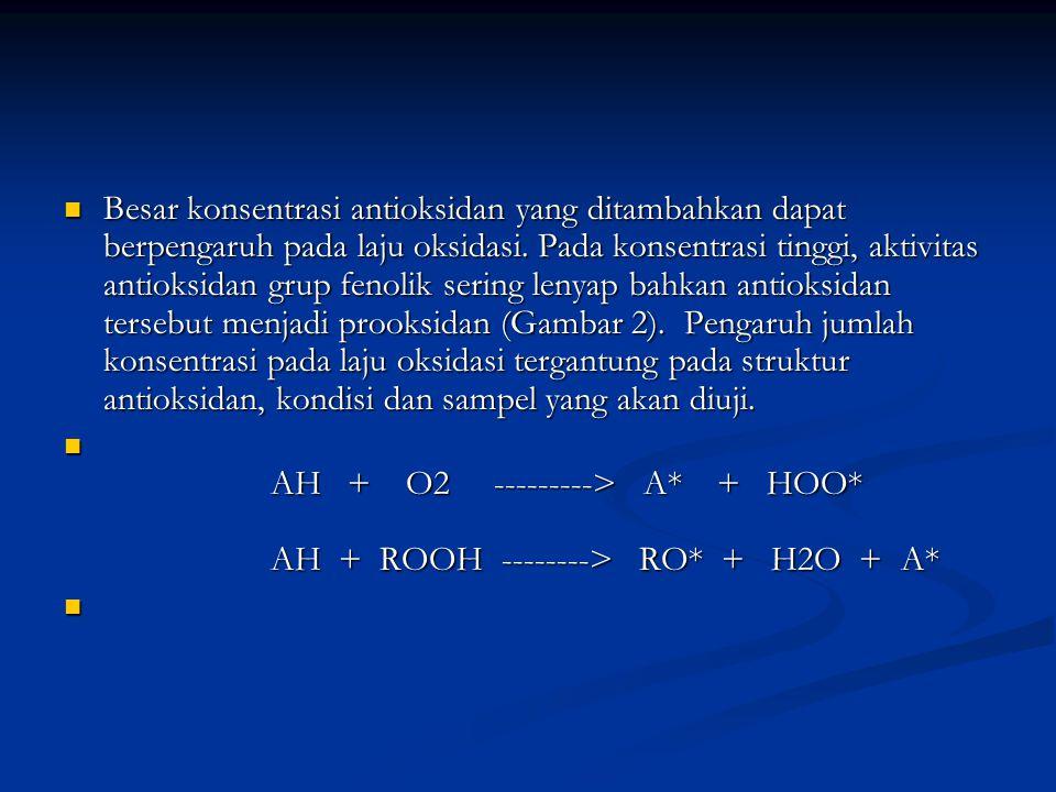 Besar konsentrasi antioksidan yang ditambahkan dapat berpengaruh pada laju oksidasi. Pada konsentrasi tinggi, aktivitas antioksidan grup fenolik serin