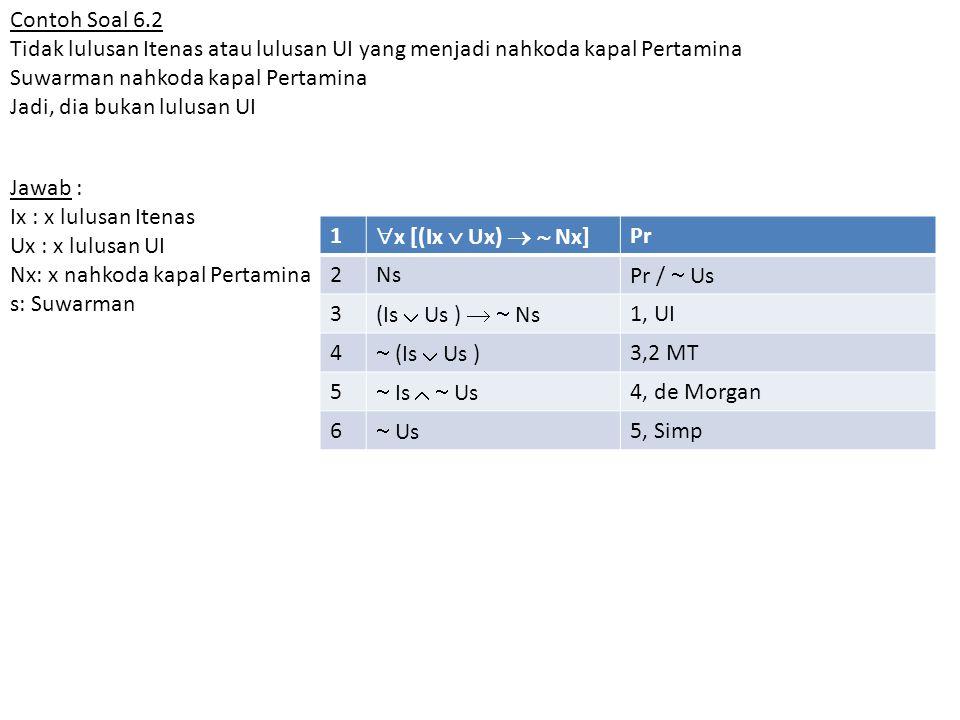 Contoh Soal 6.2 Tidak lulusan Itenas atau lulusan UI yang menjadi nahkoda kapal Pertamina Suwarman nahkoda kapal Pertamina Jadi, dia bukan lulusan UI Jawab : Ix : x lulusan Itenas Ux : x lulusan UI Nx: x nahkoda kapal Pertamina s: Suwarman 1  x [(Ix  Ux)   Nx] Pr 2Ns Pr /  Us 3 (Is  Us )   Ns 1, UI 4  (Is  Us ) 3,2 MT 5  Is   Us 4, de Morgan 6  Us 5, Simp