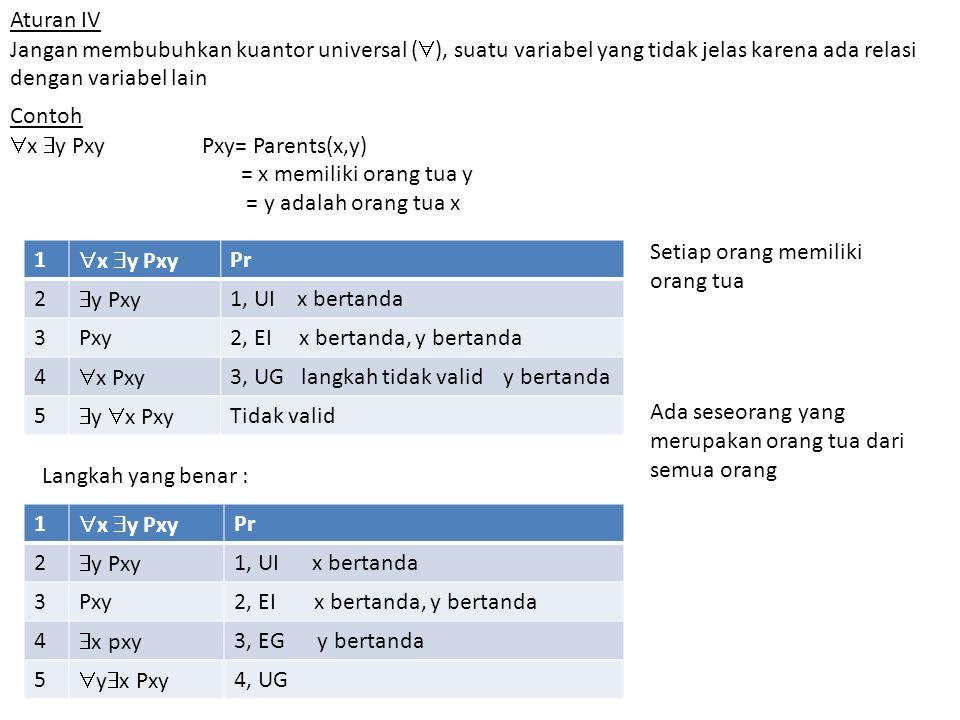 Aturan IV Jangan membubuhkan kuantor universal (  ), suatu variabel yang tidak jelas karena ada relasi dengan variabel lain Contoh  x  y PxyPxy= Parents(x,y) = x memiliki orang tua y = y adalah orang tua x 1  x  y Pxy Pr 2  y Pxy 1, UI x bertanda 3Pxy2, EI x bertanda, y bertanda 4  x Pxy 3, UG langkah tidak valid y bertanda 5  y  x Pxy Tidak valid 1  x  y Pxy Pr 2  y Pxy 1, UI x bertanda 3Pxy2, EI x bertanda, y bertanda 4  x pxy 3, EG y bertanda 5  y  x Pxy 4, UG Setiap orang memiliki orang tua Ada seseorang yang merupakan orang tua dari semua orang Langkah yang benar :