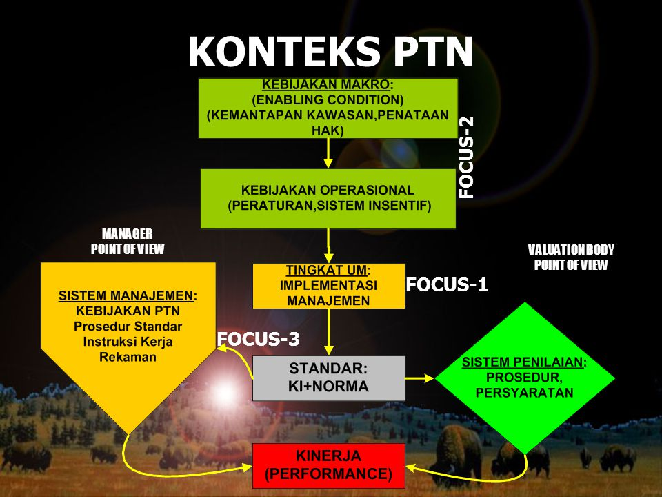 KONTEKS PTN FOCUS-3 FOCUS-2 FOCUS-1 MANAGER POINT OF VIEW VALUATION BODY POINT OF VIEW