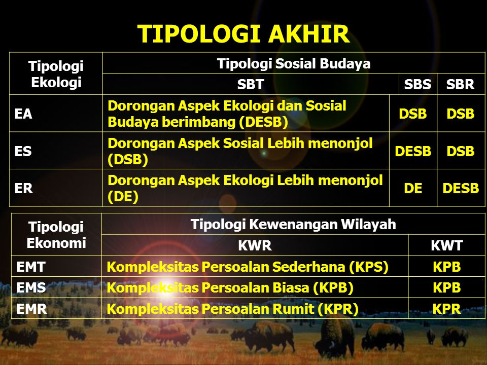 TIPOLOGI AKHIR Tipologi Ekologi Tipologi Sosial Budaya SBTSBSSBR EA Dorongan Aspek Ekologi dan Sosial Budaya berimbang (DESB) DSB ES Dorongan Aspek So