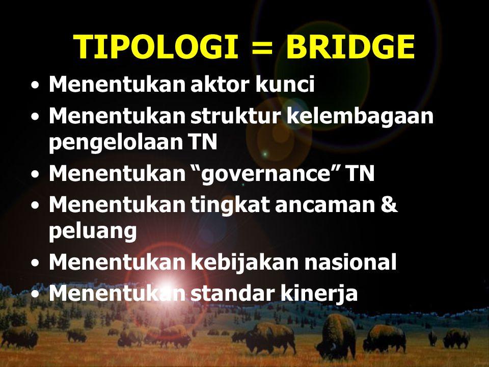 """TIPOLOGI = BRIDGE Menentukan aktor kunci Menentukan struktur kelembagaan pengelolaan TN Menentukan """"governance"""" TN Menentukan tingkat ancaman & peluan"""