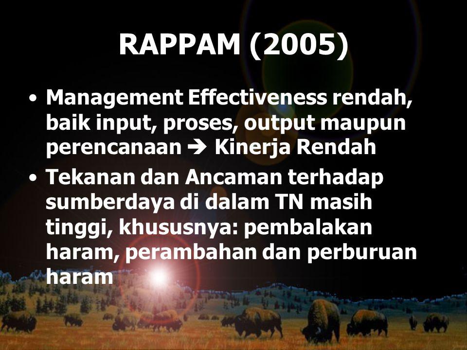 RAPPAM (2005) Management Effectiveness rendah, baik input, proses, output maupun perencanaan  Kinerja Rendah Tekanan dan Ancaman terhadap sumberdaya