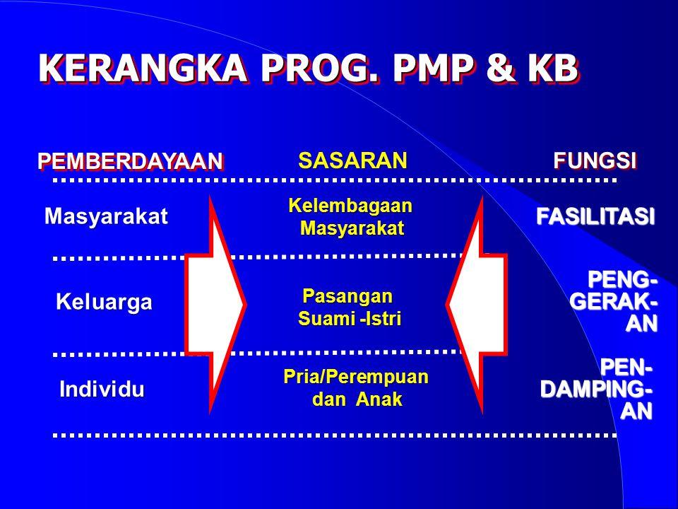 STRUKTUR ORGANISASI BPMP & KB Kantor KB Kota Kantor PMP Kota Kantor PMP & KB Kabupaten Provinsi Kota/Kab.