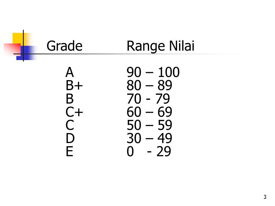 3 Grade Range Nilai A90 – 100 B+80 – 89 B70 - 79 C+60 – 69 C50 – 59 D30 – 49 E0 - 29