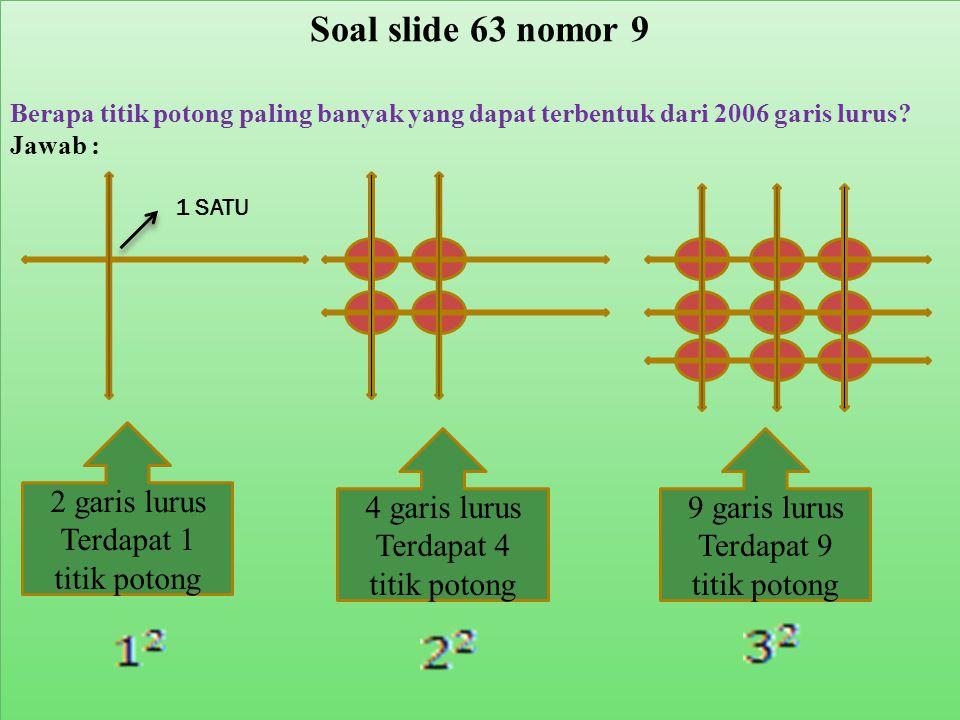 Soal slide 63 nomor 9 Berapa titik potong paling banyak yang dapat terbentuk dari 2006 garis lurus? Jawab : 2 garis lurus Terdapat 1 titik potong 4 ga