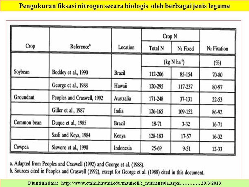 Diunduh dari: http://www.ctahr.hawaii.edu/mauisoil/c_nutrients01.aspx…………. 20/3/2013 Pengukuran fiksasi nitrogen secara biologis oleh berbagai jenis l