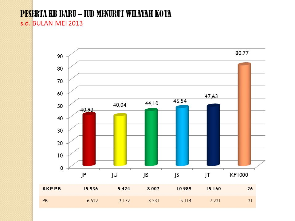 PESERTA KB BARU – IUD MENURUT WILAYAH KOTA s.d.