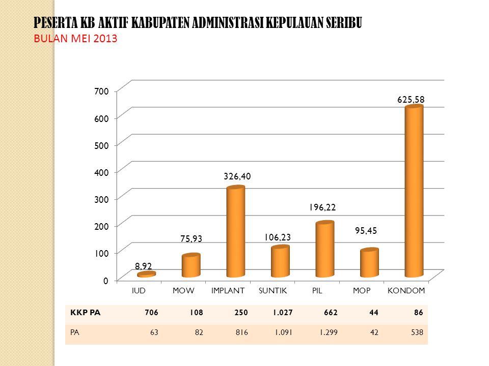 PESERTA KB AKTIF BULAN DESEMBER S.D MEI 2013