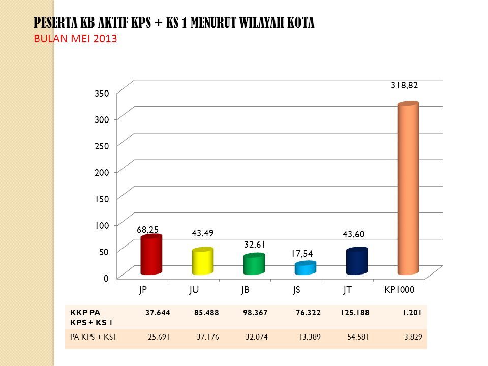 RATIO PESERTA KB BARU TERHADAP PESERTA KB AKTIF MENURUT WILAYAH KOTA BULAN MEI 2013