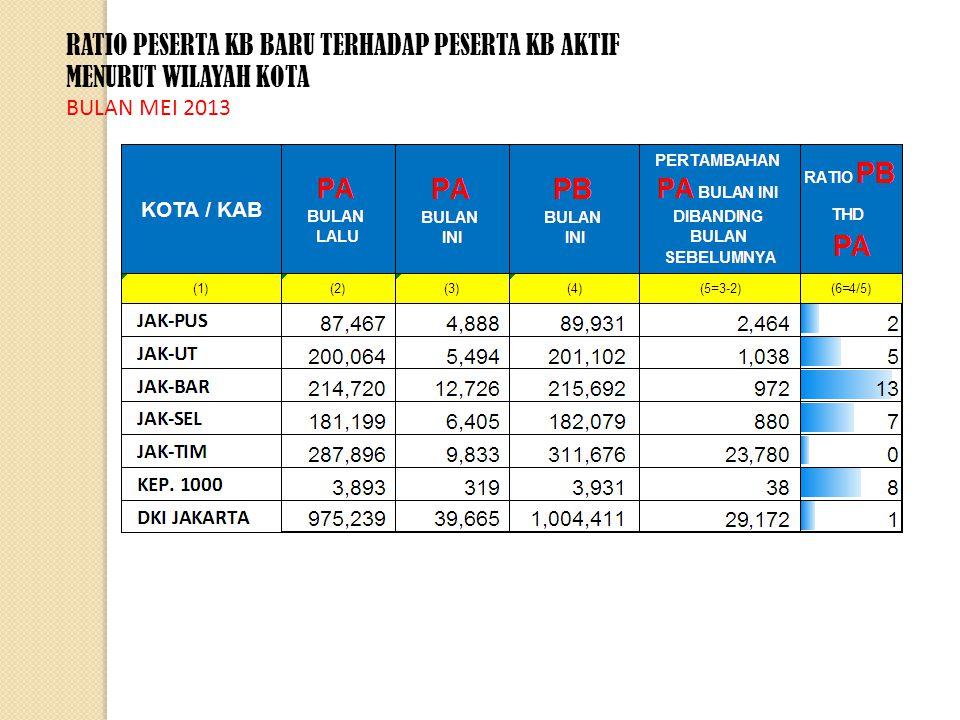 RATIO PESERTA KB BARU TERHADAP PESERTA KB AKTIF MENURUT ALAT KONTRASEPSI BULAN MEI 2013
