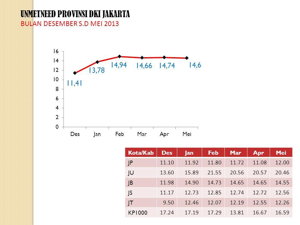 DATA UPPKS DAN JUMLAH KELOMPOK BKL ONLINE BULAN MEI 2013 BKL Online UPPKS Online