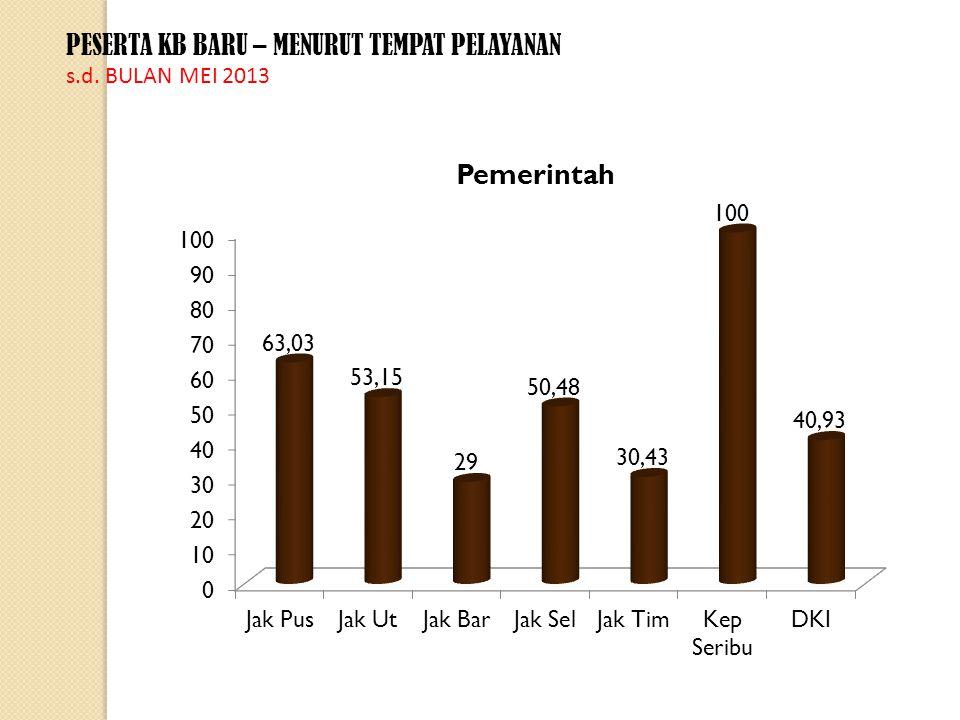 PESERTA KB BARU – MENURUT TEMPAT PELAYANAN s.d. BULAN MEI 2013