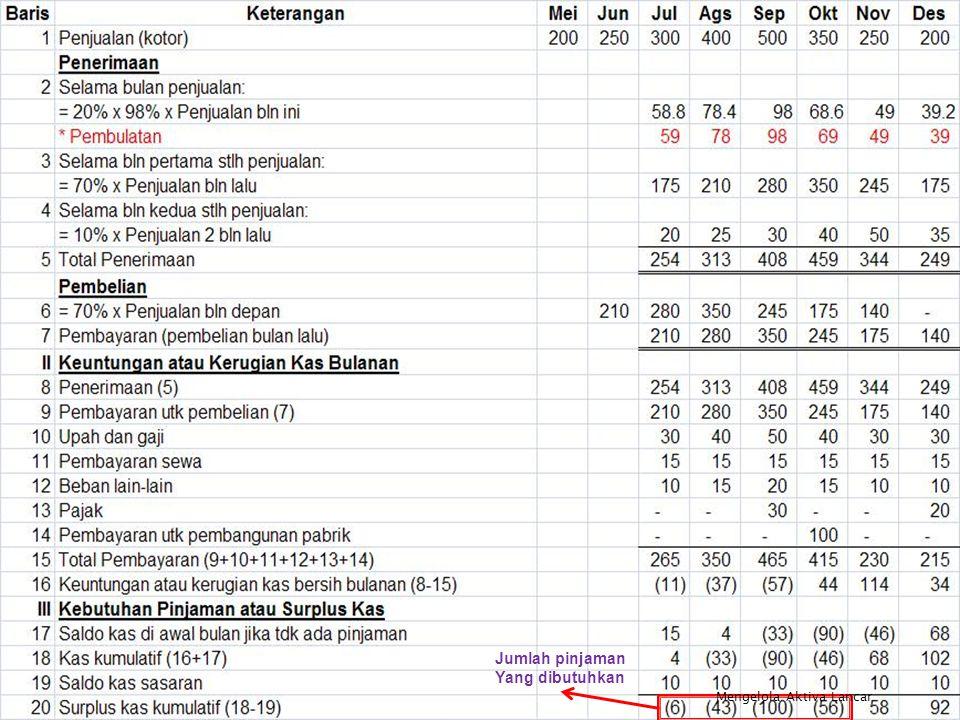 Trisnadi Wijaya, SE., S.Kom17 Jumlah pinjaman Yang dibutuhkan Mengelola Aktiva Lancar