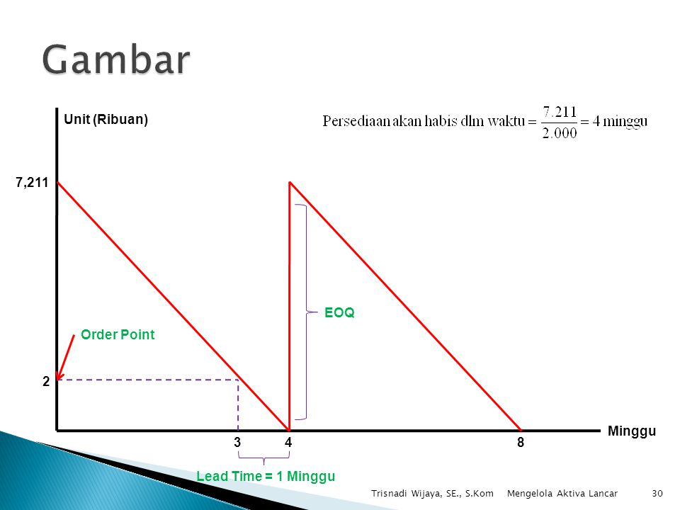 Trisnadi Wijaya, SE., S.Kom30 Minggu Unit (Ribuan) 7,211 2 48 Order Point 3 EOQ Lead Time = 1 Minggu Mengelola Aktiva Lancar