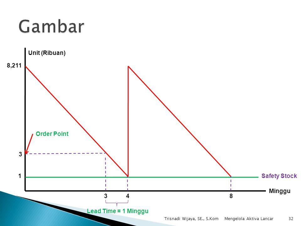 Trisnadi Wijaya, SE., S.Kom32 Minggu Unit (Ribuan) 8,211 3 48 Order Point 3 Lead Time = 1 Minggu 1Safety Stock Mengelola Aktiva Lancar