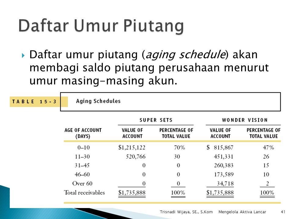 Trisnadi Wijaya, SE., S.Kom41  Daftar umur piutang (aging schedule) akan membagi saldo piutang perusahaan menurut umur masing-masing akun. Mengelola