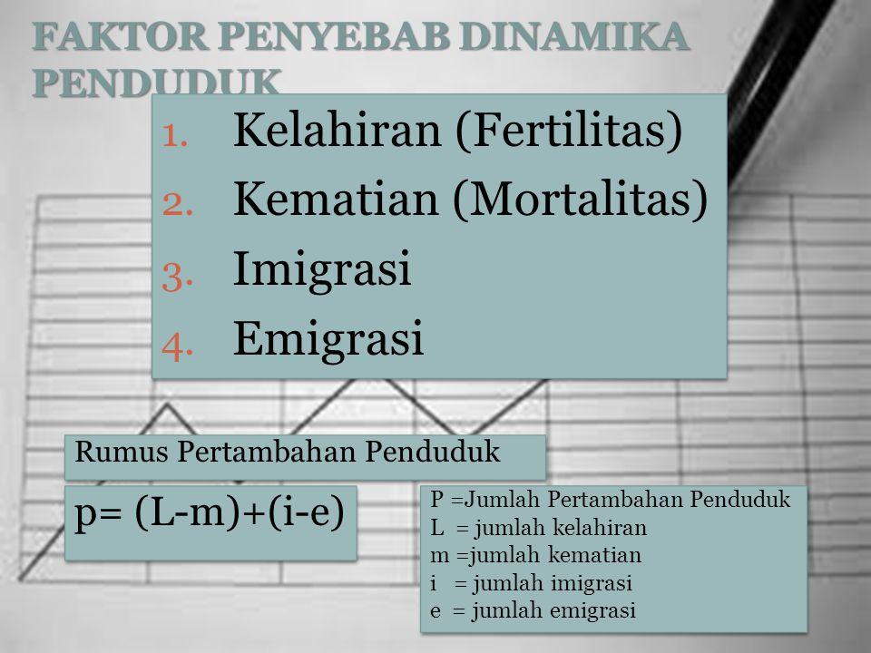 FAKTOR PENYEBAB DINAMIKA PENDUDUK 1. Kelahiran (Fertilitas) 2. Kematian (Mortalitas) 3. Imigrasi 4. Emigrasi 1. Kelahiran (Fertilitas) 2. Kematian (Mo