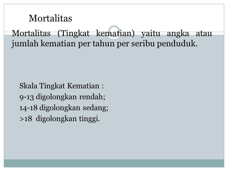 Mortalitas Mortalitas (Tingkat kematian) yaitu angka atau jumlah kematian per tahun per seribu penduduk. Skala Tingkat Kematian : 9-13 digolongkan ren