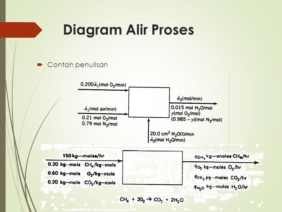 Diagram Alir Proses  Contoh penulisan