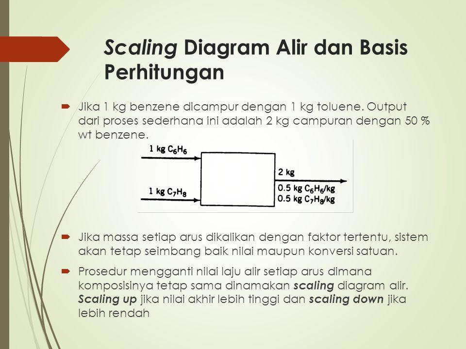 Scaling Diagram Alir dan Basis Perhitungan  Jika 1 kg benzene dicampur dengan 1 kg toluene. Output dari proses sederhana ini adalah 2 kg campuran den