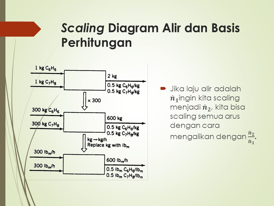 Scaling Diagram Alir dan Basis Perhitungan