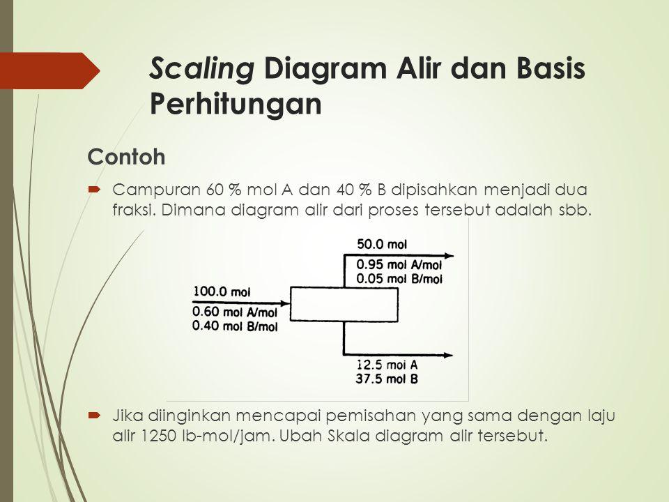 Contoh  Campuran 60 % mol A dan 40 % B dipisahkan menjadi dua fraksi. Dimana diagram alir dari proses tersebut adalah sbb.  Jika diinginkan mencapai