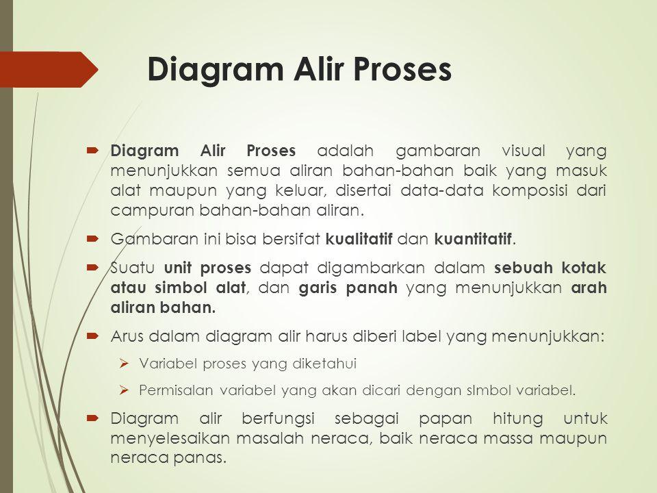 Diagram Alir Proses  Diagram Alir Proses adalah gambaran visual yang menunjukkan semua aliran bahan-bahan baik yang masuk alat maupun yang keluar, di