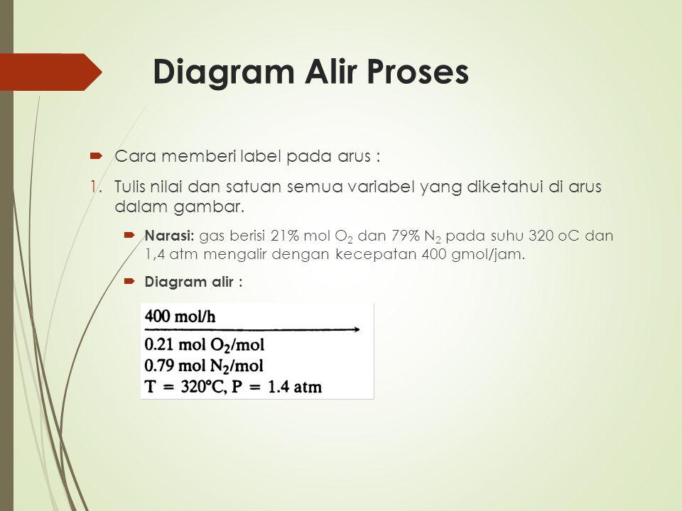 Diagram Alir Proses  Cara memberi label pada arus : 1.Tulis nilai dan satuan semua variabel yang diketahui di arus dalam gambar.  Narasi: gas berisi
