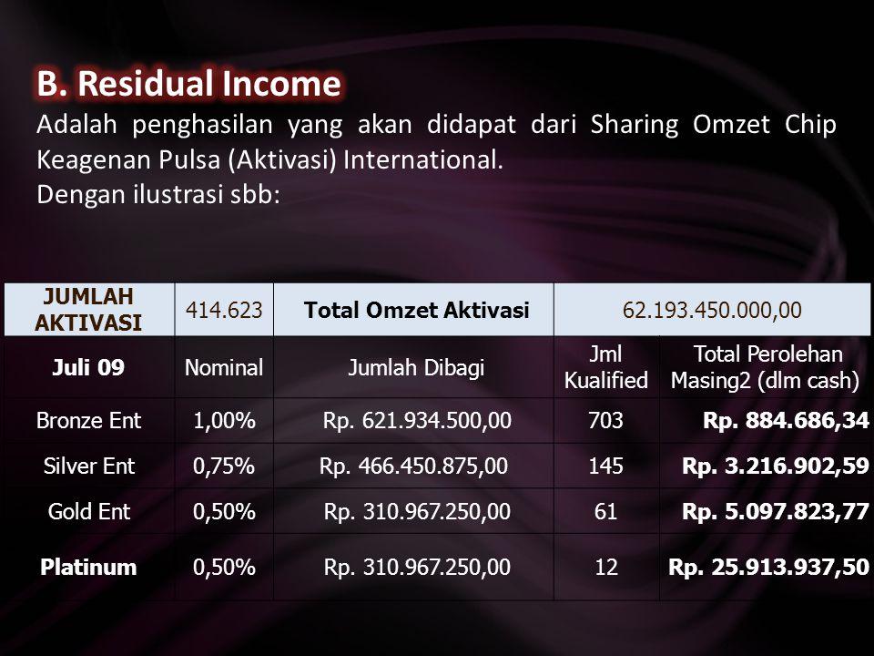 A.Sharing profit Laba Pulsa Duta Future Internasional (LPDFI). GELAR ROYALTY Bronze Enterpreneur 50% x LPDFI  BE Silver Enterpreneur 33% x LPDFI  SE