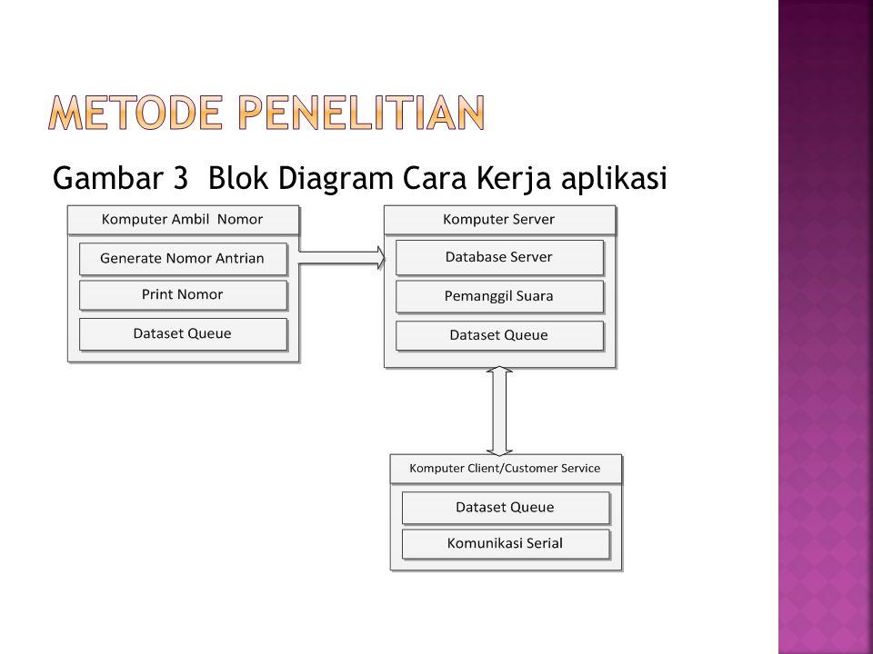Gambar 3 Blok Diagram Cara Kerja aplikasi