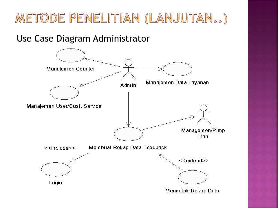 Use Case Diagram Administrator