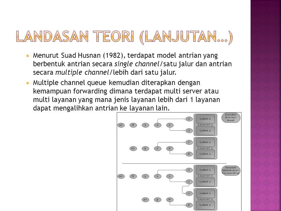  Menurut Suad Husnan (1982), terdapat model antrian yang berbentuk antrian secara single channel/satu jalur dan antrian secara multiple channel/lebih