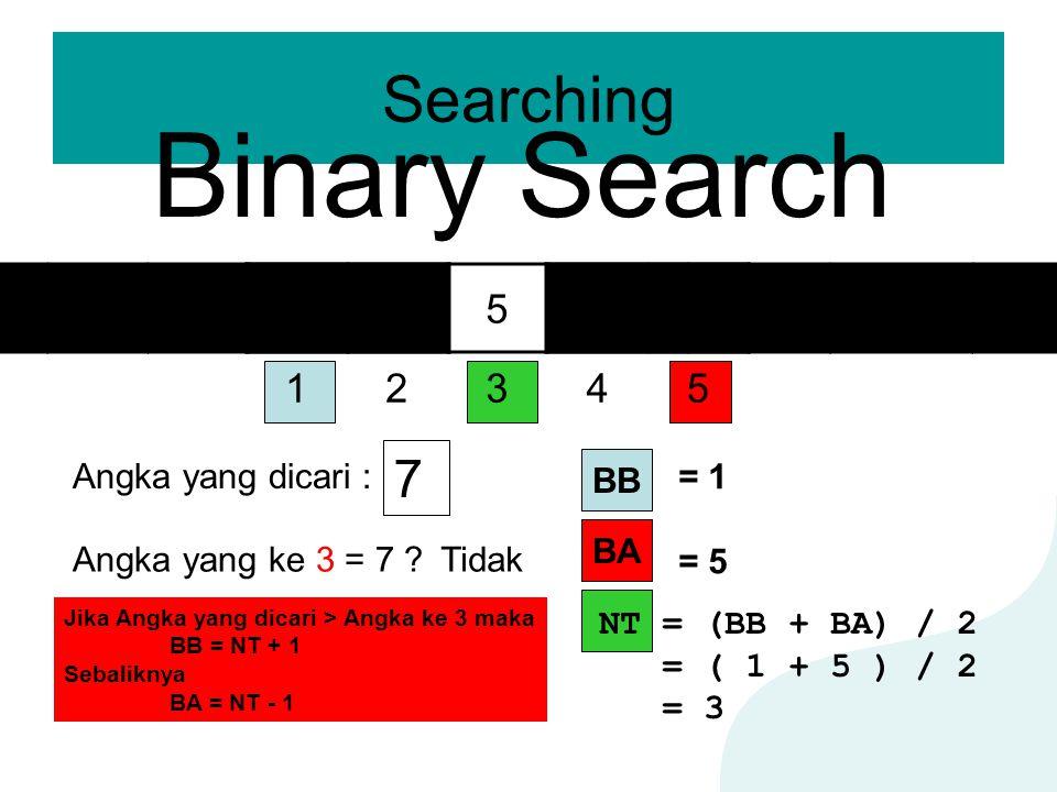 Searching Binary Search 12345 23569 Angka yang dicari : 7 Angka yang ke 3 = 7 ?Tidak BA BB = 1 = 5 NT = (BB + BA) / 2 = ( 1 + 5 ) / 2 = 3 Jika Angka y