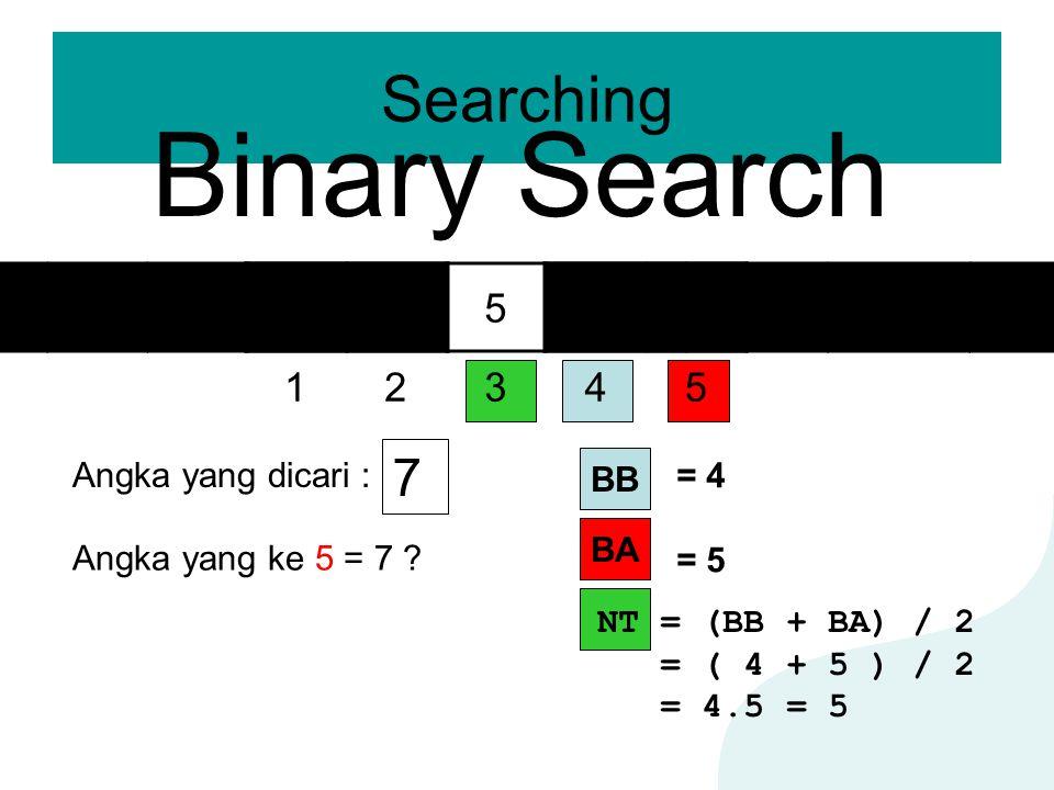 Searching Binary Search 12345 23569 Angka yang dicari : 7 BA BB = 4 = 5 NT = (BB + BA) / 2 = ( 4 + 5 ) / 2 = 4.5 = 5 Angka yang ke 5 = 7 ?