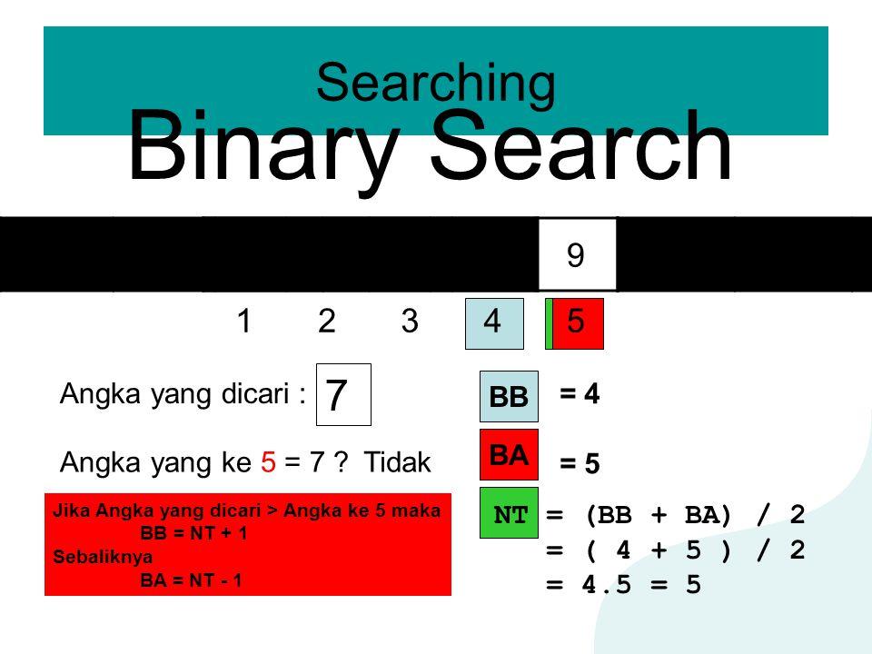 Searching Binary Search 12345 23569 Angka yang dicari : 7 Angka yang ke 5 = 7 ?Tidak BA BB = 4 = 5 NT = (BB + BA) / 2 = ( 4 + 5 ) / 2 = 4.5 = 5 Jika A