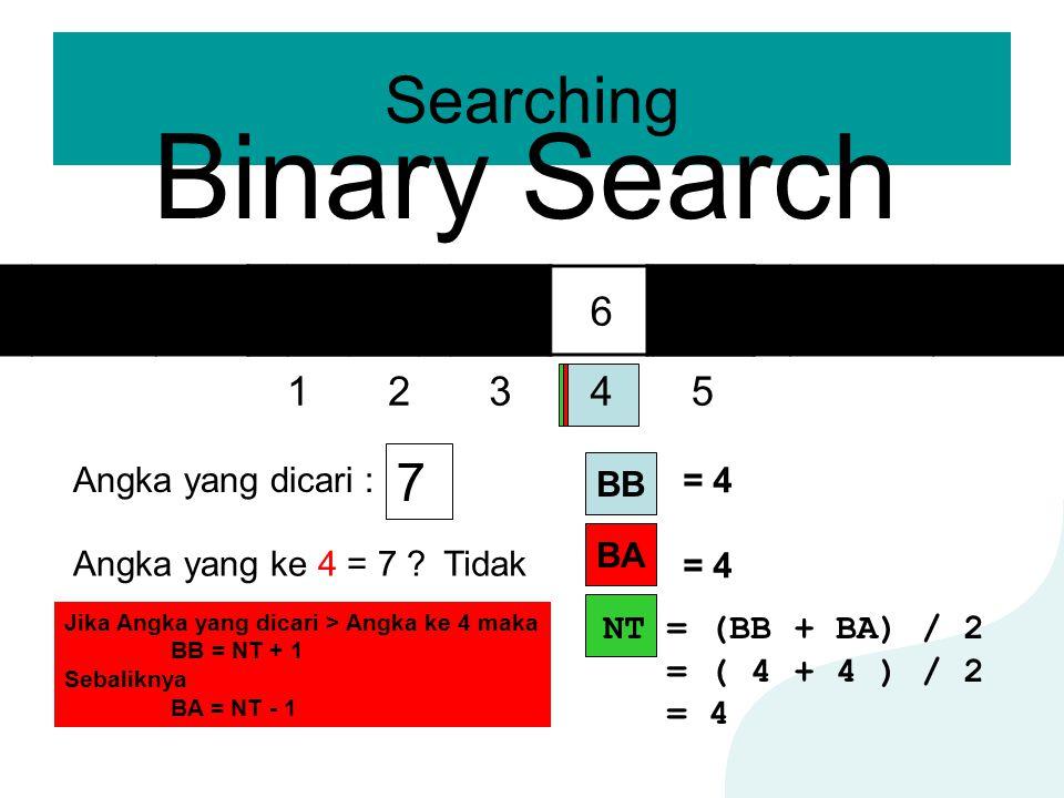 Searching Binary Search 12345 23569 Angka yang dicari : 7 BA BB = 4 NT = (BB + BA) / 2 = ( 4 + 4 ) / 2 = 4 Angka yang ke 4 = 7 ?Tidak Jika Angka yang