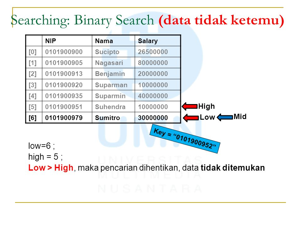 low=6 ; high = 5 ; Low > High, maka pencarian dihentikan, data tidak ditemukan NIPNamaSalary [0]0101900900Sucipto26500000 [1]0101900905Nagasari8000000