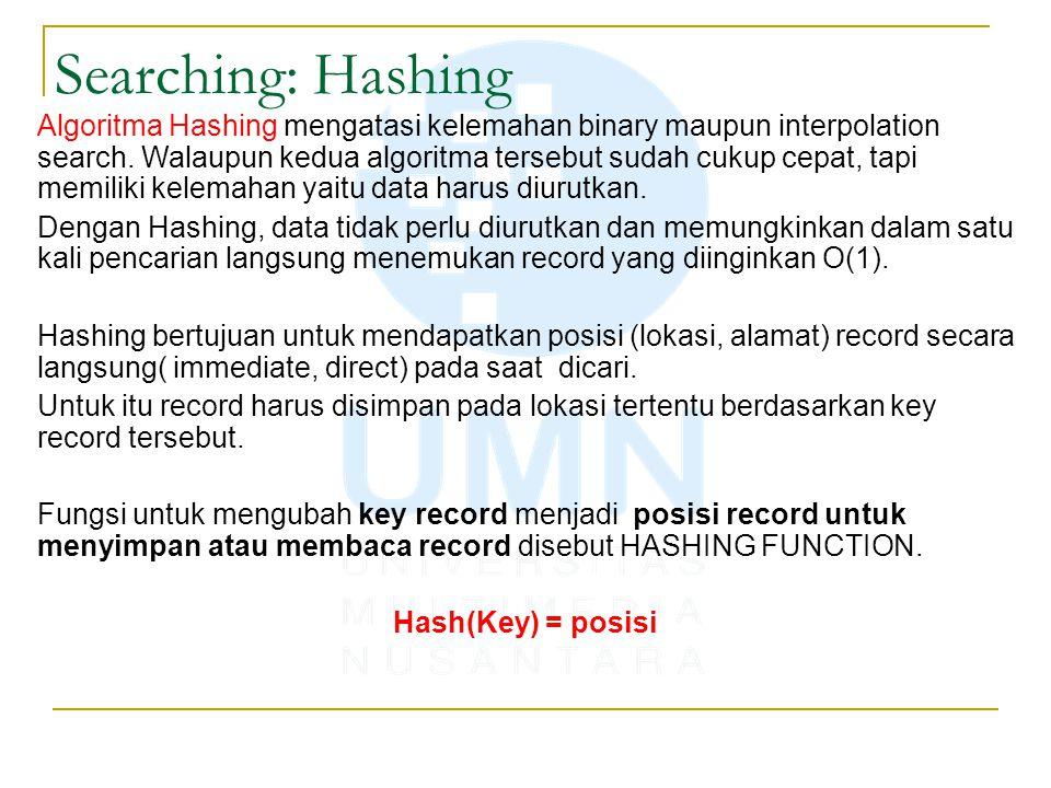 Searching: Hashing Algoritma Hashing mengatasi kelemahan binary maupun interpolation search. Walaupun kedua algoritma tersebut sudah cukup cepat, tapi