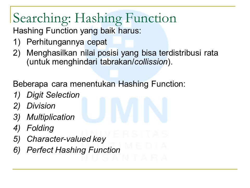 Searching: Hashing Function Hashing Function yang baik harus: 1)Perhitungannya cepat 2)Menghasilkan nilai posisi yang bisa terdistribusi rata (untuk m