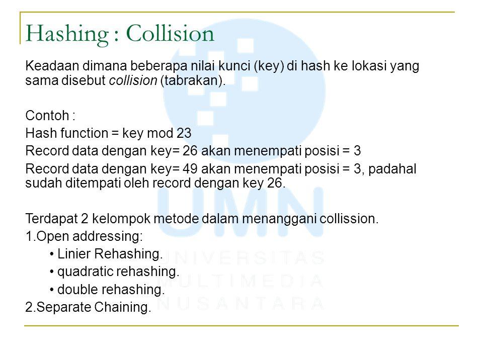 Hashing : Collision Keadaan dimana beberapa nilai kunci (key) di hash ke lokasi yang sama disebut collision (tabrakan). Contoh : Hash function = key m