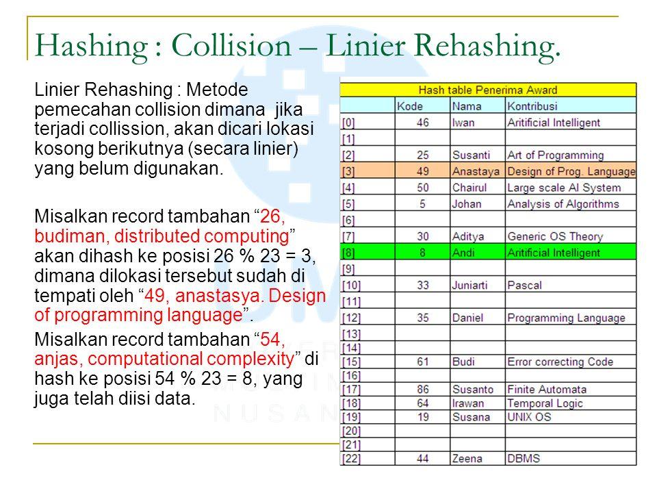 Hashing : Collision – Linier Rehashing. Linier Rehashing : Metode pemecahan collision dimana jika terjadi collission, akan dicari lokasi kosong beriku