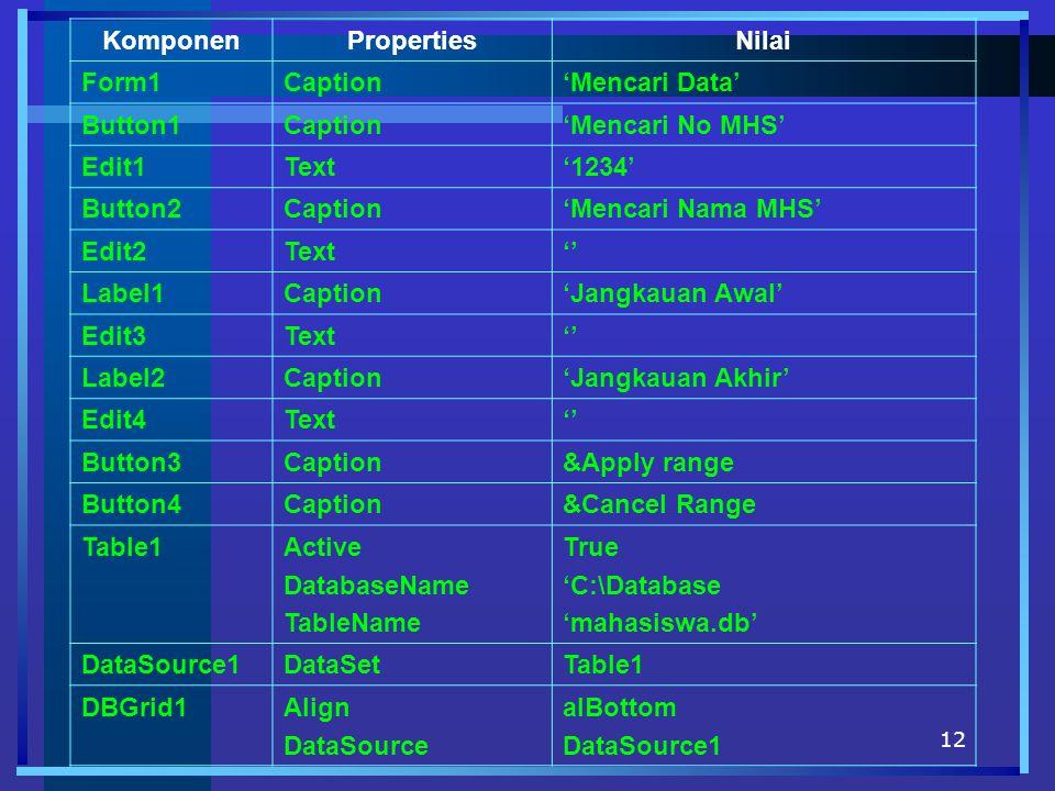 12 KomponenPropertiesNilai Form1Caption'Mencari Data' Button1Caption'Mencari No MHS' Edit1Text'1234' Button2Caption'Mencari Nama MHS' Edit2Text'' Label1Caption'Jangkauan Awal' Edit3Text'' Label2Caption'Jangkauan Akhir' Edit4Text'' Button3Caption&Apply range Button4Caption&Cancel Range Table1Active DatabaseName TableName True 'C:\Database 'mahasiswa.db' DataSource1DataSetTable1 DBGrid1Align DataSource alBottom DataSource1