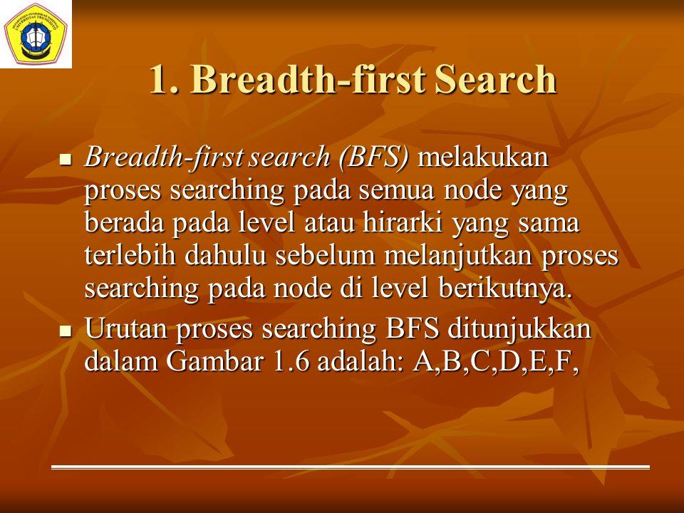1. Breadth-first Search Breadth-first search (BFS) melakukan proses searching pada semua node yang berada pada level atau hirarki yang sama terlebih d