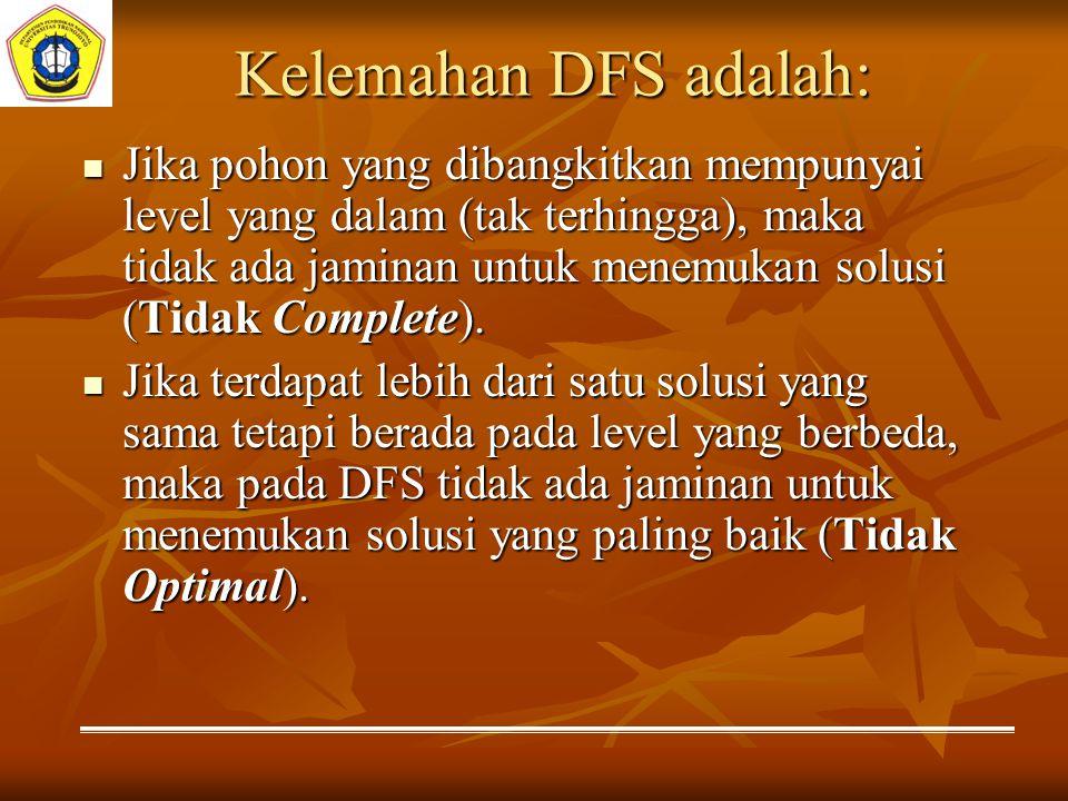 Kelemahan DFS adalah: Jika pohon yang dibangkitkan mempunyai level yang dalam (tak terhingga), maka tidak ada jaminan untuk menemukan solusi (Tidak Co