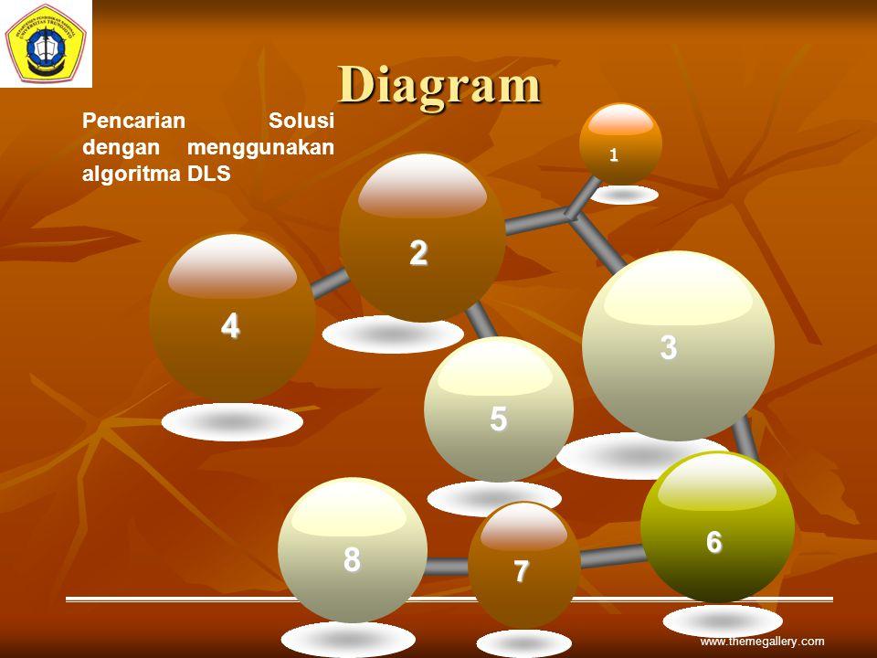 Diagram 6 1 2 3 Pencarian Solusi dengan menggunakan algoritma DLS 4 5 7 8